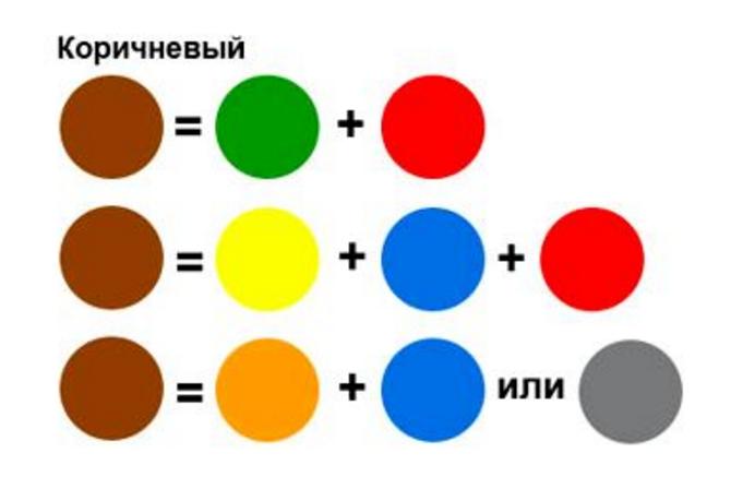 Как из красок сделать синий цвет