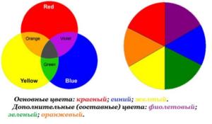 Смешение трех основных цветов