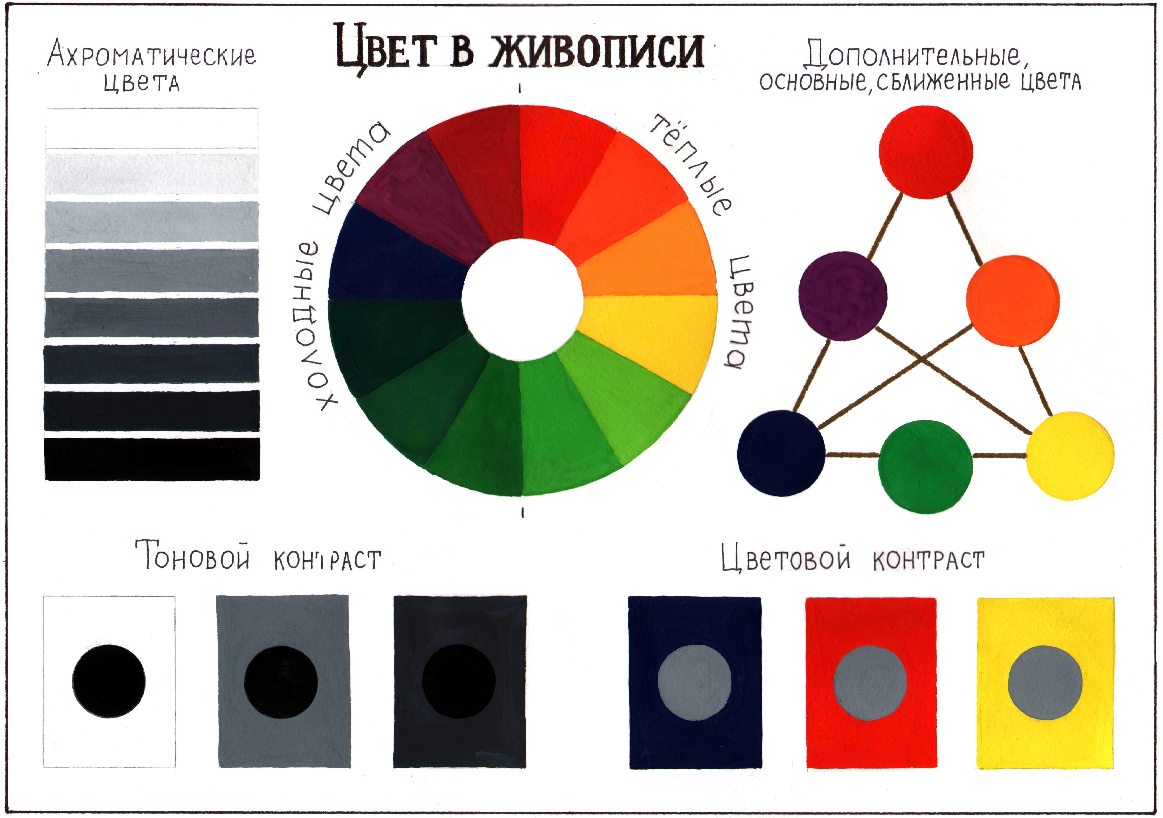 Как смешивать цвета для получения других