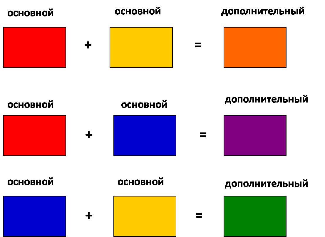 Из каких цветов сделать синий фото 251