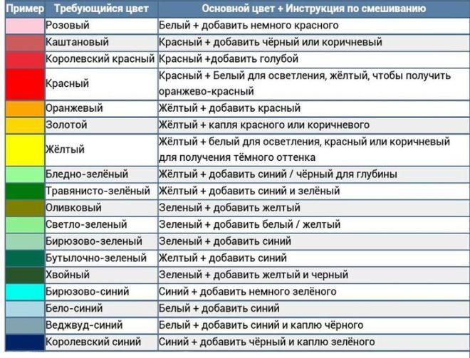 Таблица смешивания разных цветов