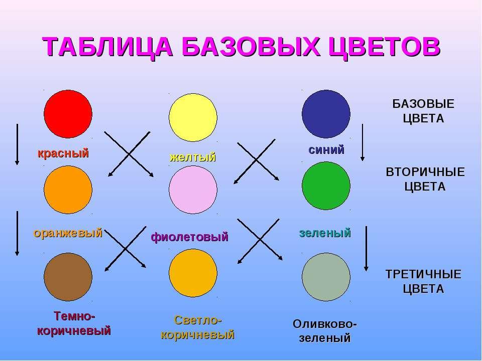 Какой цвет будет если смешать синий и зеленый