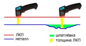 Измерение толщины лакокрасочного покрытия